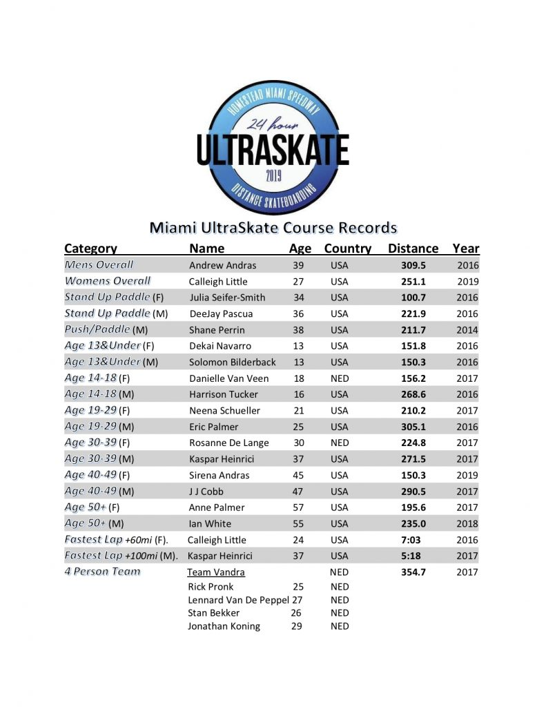 Miami Course Records