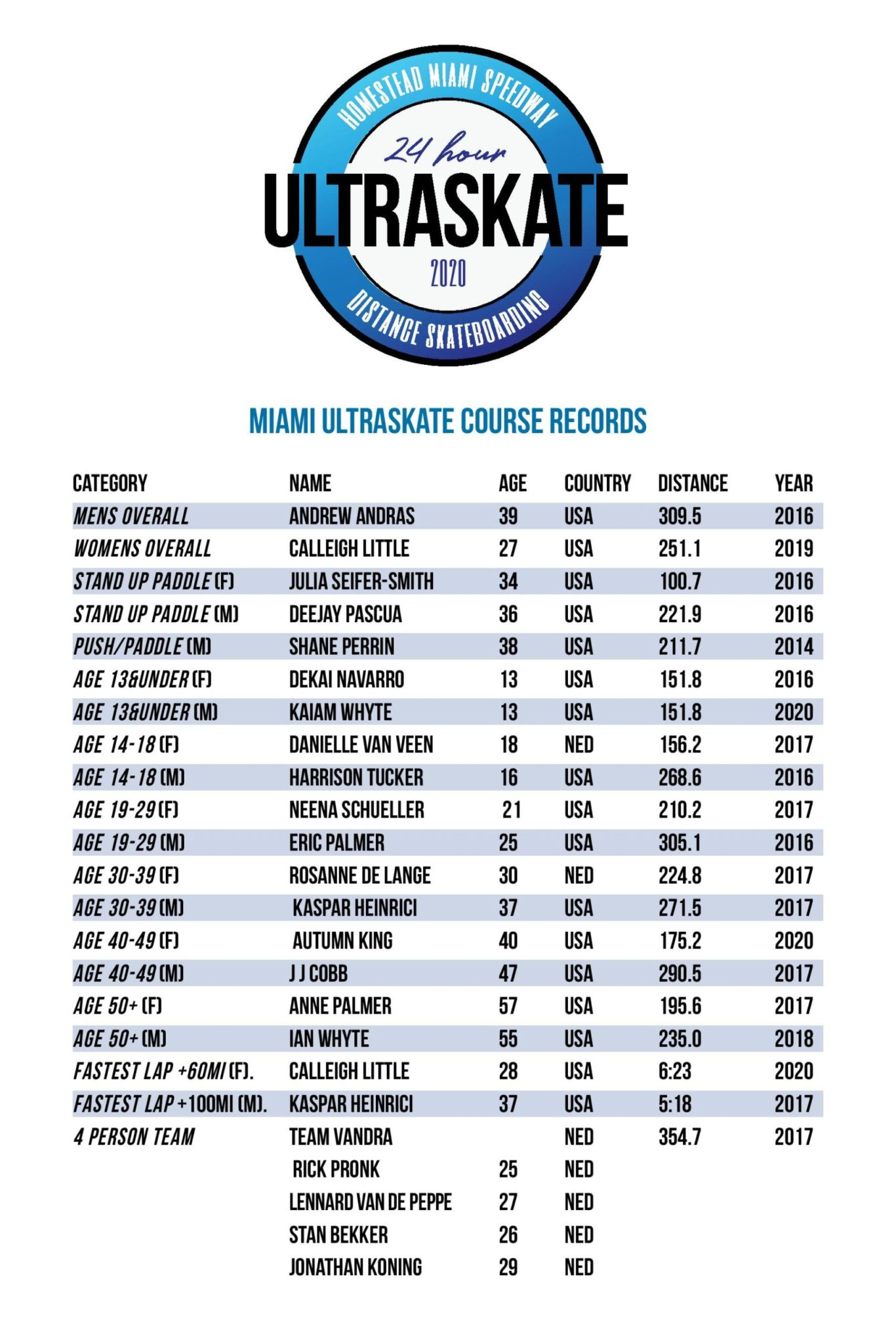 Miami Course Records